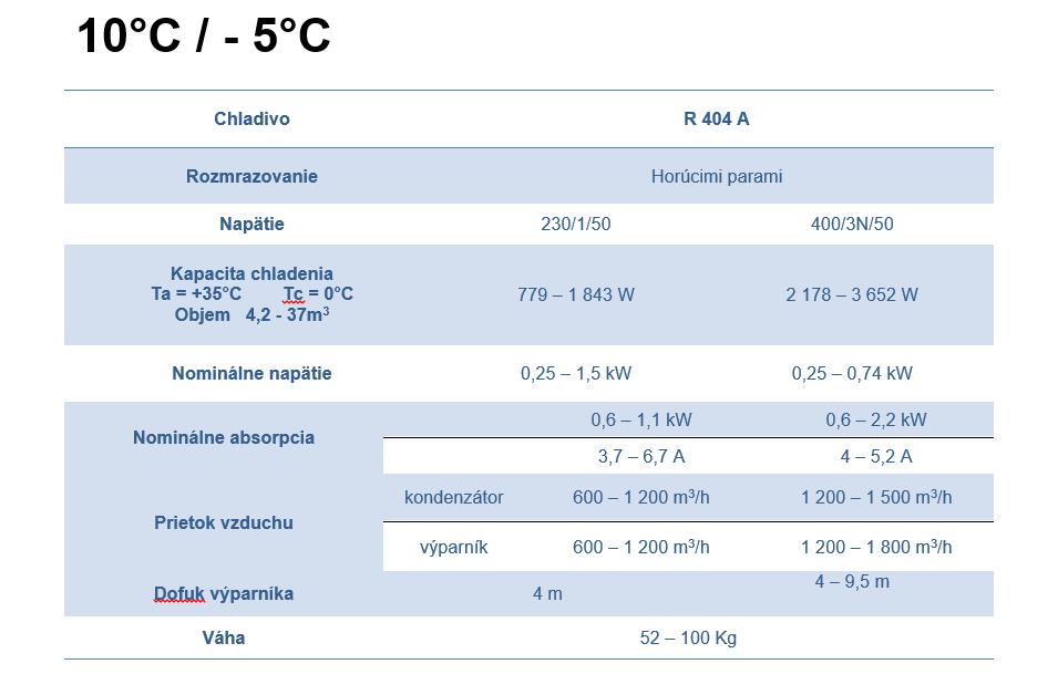 Monoblokove jednotky tabulka 1