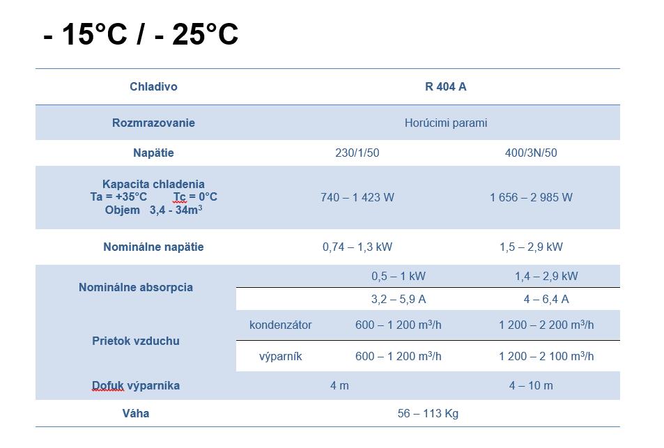 Monoblokove jednotky tabulka 2