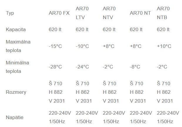 Tabulka ICEMATIC radu AR70