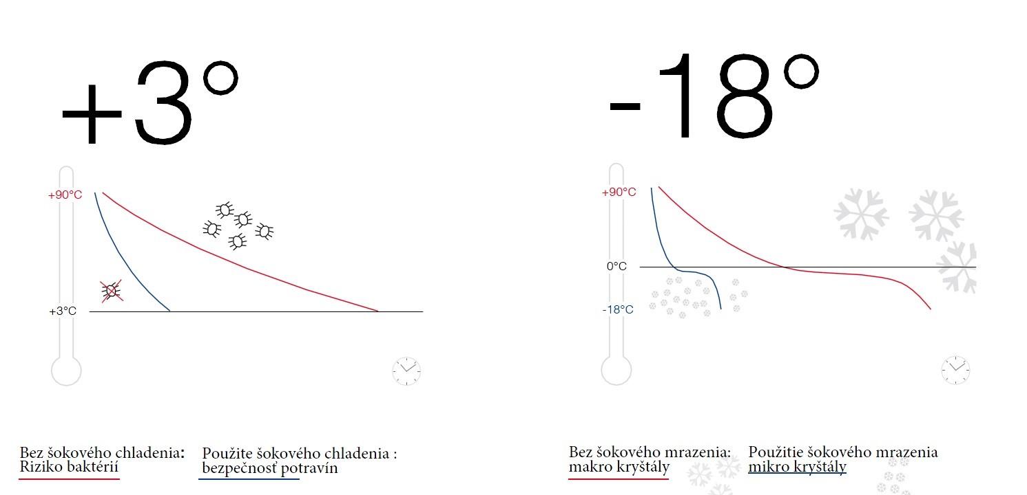 graf sokove chladenie
